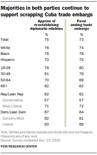 Majorities in both U.S. parties continue to support scrapping Cuba trade embargo