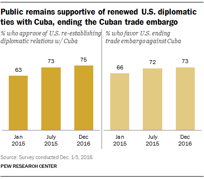 Americans remain supportive of renewed diplomatic ties with Cuba, ending the Cuban trade embargo