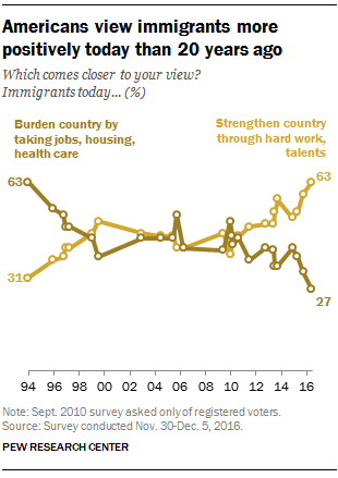 Americans view immigrants more positively today than 20 years ago