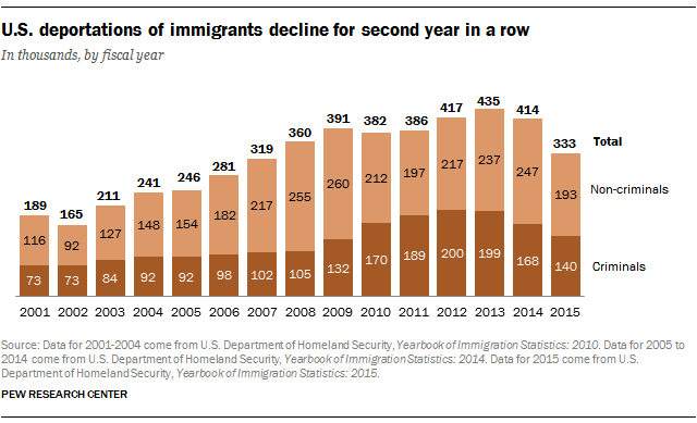 U.S. deportations of immigrants decline for second year in a row