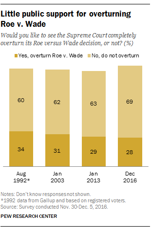 many americans oppose overturning roe v wade pew research center more than 40 years after the supreme court s roe v wade decision 69% of americans say the historic ruling which established a w s constitutional