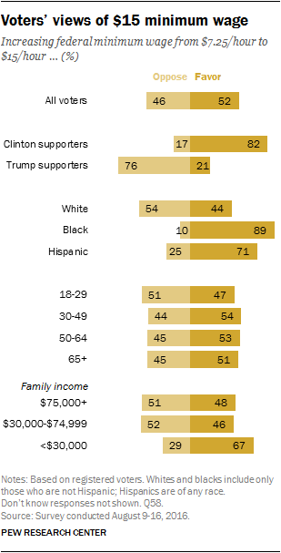 While The Idea Of Raising The Minimum Wage Is Broadly Popular A Pew Research Center Survey This Past August Found Clear Partisan And Racial Differences In