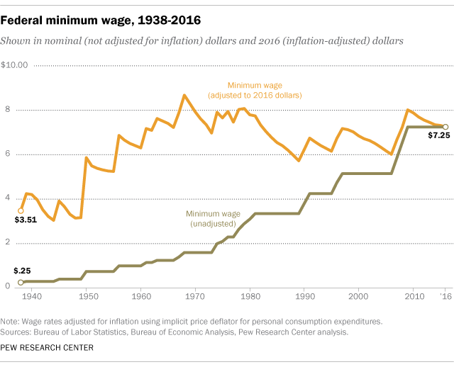 research on the change of minimum The authors compile a dataset of state-level minimum wage changes for the 1999–2014 period and use city-level price data from metropolitan statistical areas to measure the dynamic effects that minimum wage increases have on annual changes in city-level prices (inflation) and consumer spending.