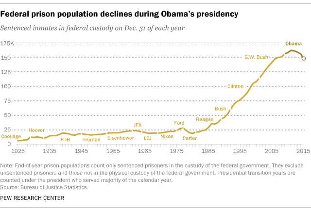 Federal prison population declines during Obama's presidency