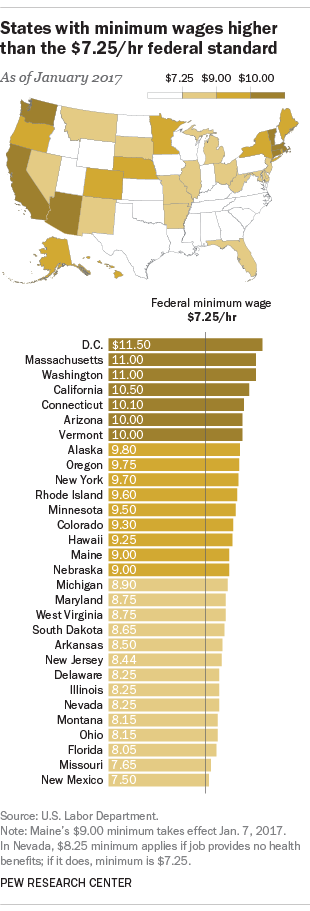 Chart Of States With Minimum Wage Above Federal Level