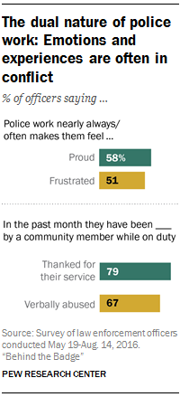 The dual nature of police work: Emotions and experiences are often in conflict