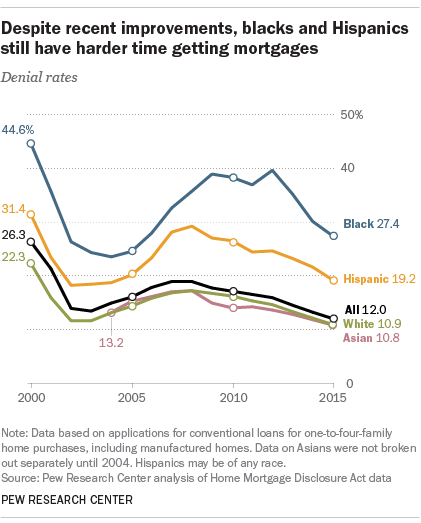 Despite recent improvements, blacks and Hispanics still have harder time getting mortgages