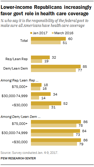Lower-income Republicans increasingly favor government role in health care coverage