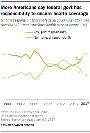 More Americans Say Government Should Ensure Health Care Coverage  Currently  Of Americans Say The Government Should Be Responsible For  Ensuring Health Care Coverage For All Americans Compared With  Who Say  This