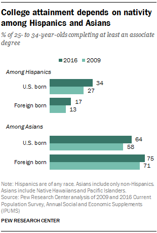 College attainment depends on nativity among Hispanics and Asians