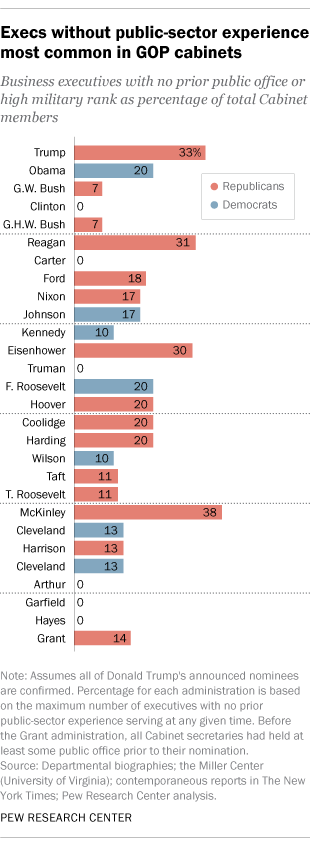 Trump's Cabinet one of most business-oriented ever | Pew Research ...