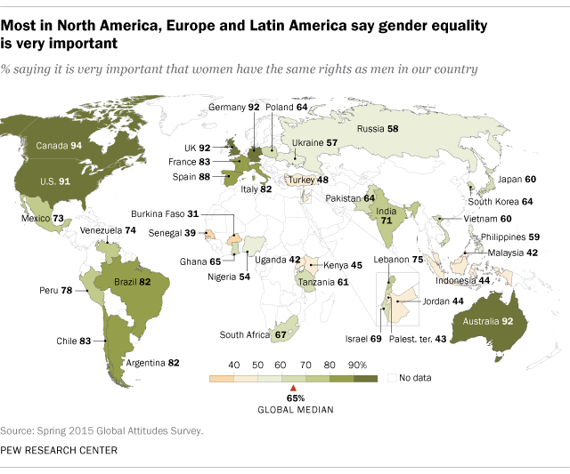 Many Around World Say Womens Equality Very Important Pew - Strongest religion in the world