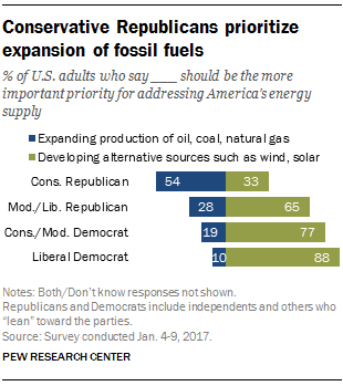 Conservative Republicans prioritize expansion of fossil fuels