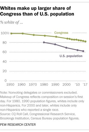 Whites make up larger share of Congress than of U.S. population