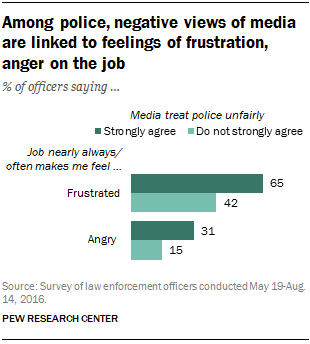 a research on the medias portrayal of police officers Much of the literature focuses on media portrayals of police officers and from ws asd at muhammad ali jinnah university, islamabad.