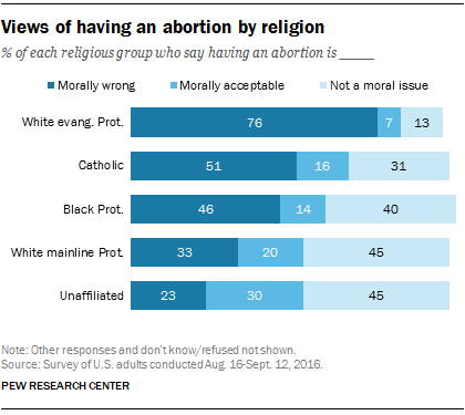 facts about abortion pew research center 4 more than four in ten americans 44% say having an abortion is morally wrong while 19% think it is morally acceptable and 34% say it is not a moral