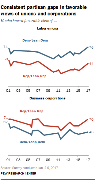 Consistent partisan gaps in favorable views of unions and corporations