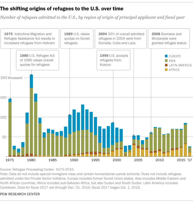 Where refugees to the U.S. come from
