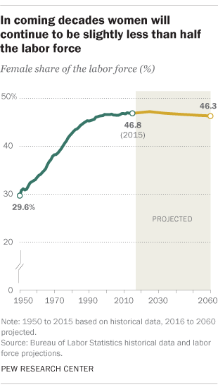 In coming decades women will continue to be slightly less than half the labor force