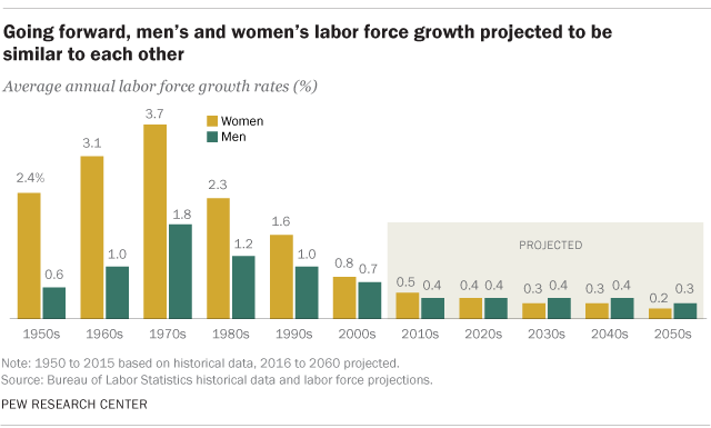 an analysis of the increase of womens labor force This paper attempts to explain the effect of real wages for women on the labor force participation rates of married women  labor market) thus, a wage increase.