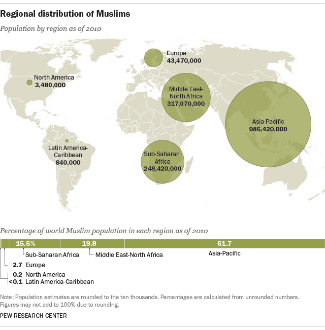 World Muslim Population More Widespread Than You Might Think Pew - World population list by religion