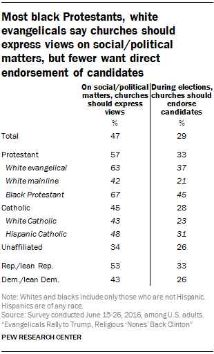 politics and religion should not mix