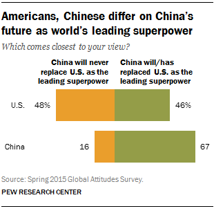 Americans, Chinese differ on China's future as world's leading superpower