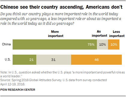 Chinese see their country ascending, Americans don't