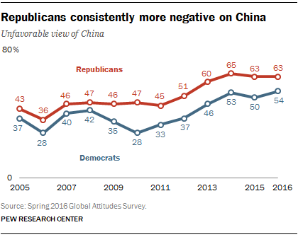 Republicans consistently more negative on China