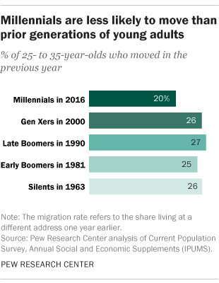 Millennials are less likely to move than prior generations of young adults