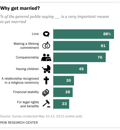 5 facts about online dating  Pew Research Center