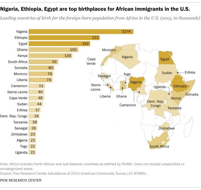 african immigrants from the sub saharan region are also more likely than immigrants overall to enter the us through the diversity visa program an act