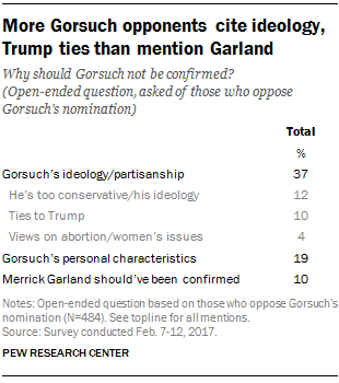 More Gorsuch opponents cite ideology, Trump ties than mention Garland