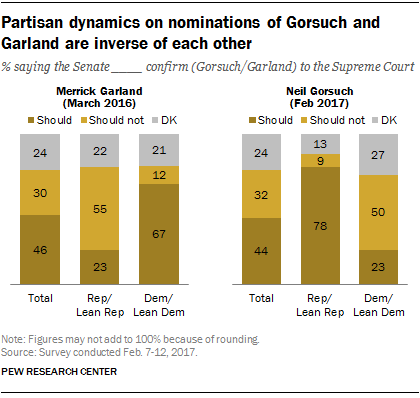 Partisan dynamics on nominations of Gorsuch and Garland are inverse of each other