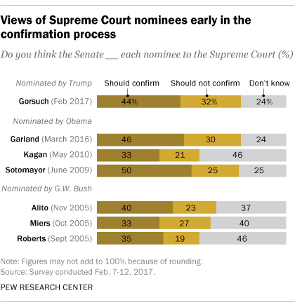 Views of Supreme Court nominees early in the confirmation process