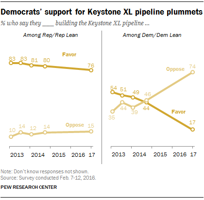 fact tank public divided over keystone dakota pipelines democrats turn decisively against