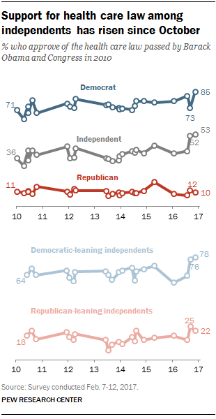 Support for health care law among independents has risen since October