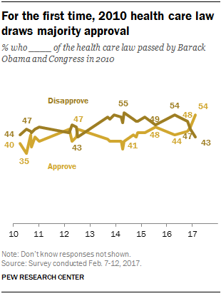 For the first time, 2010 health care law draws majority approval