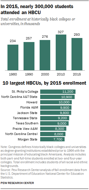 enrollment at hbcus a closer look
