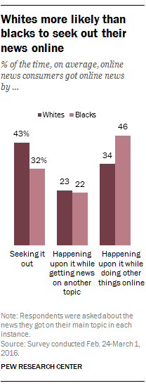 Whites more likely than blacks to seek out their news online