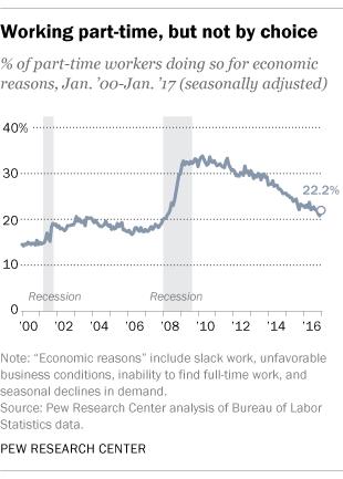 FT_17.03.06_unemployment_part_time.png