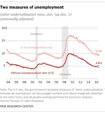 unemployment work search log