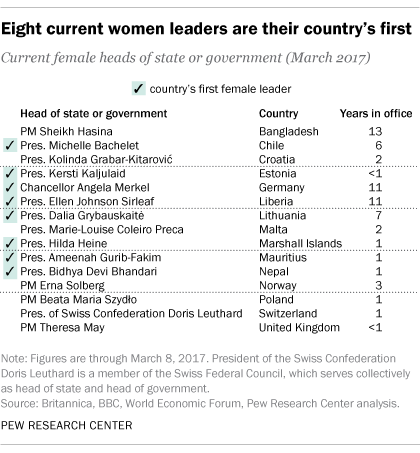 Number Of Women Leaders Around The World Has Grown But Theyre - List of underdeveloped countries