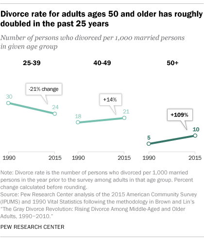 A research on the divorce rate in america