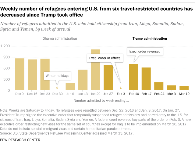 Weekly number of refugees entering U.S. from six travel-restricted countries has decreased since Trump took office