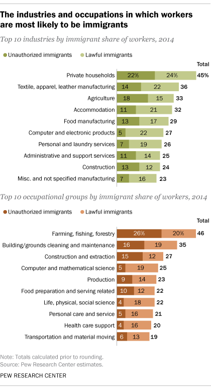 The industries and occupations in which U.S. workers are most likely to be immigrants