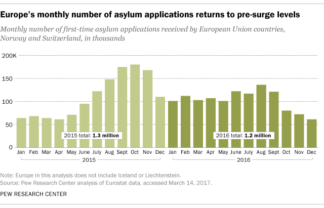 Europe's monthly number of asylum applications returns to pre-surge levels