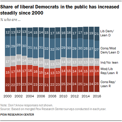 Share of liberal Democrats in the public has increased steadily since 2000
