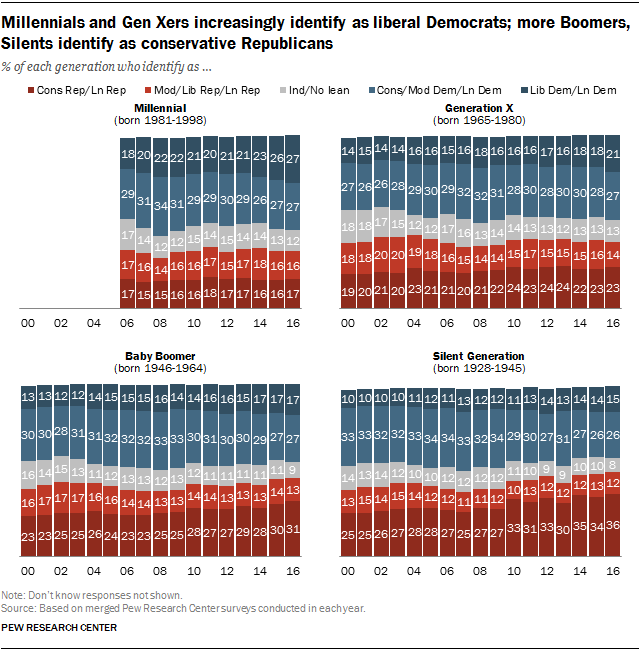 Millennials and Gen Xers increasingly identify as liberal Democrats; more Boomers, Silents identify as conservative Republicans