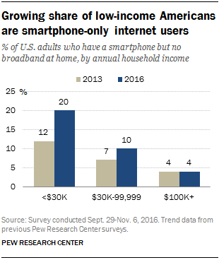 Growing share of low-income Americans are smartphone-online internet users